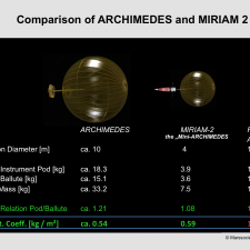 Demonstration of the Applicability of the Miriam-2 Mission Results for the ARCHIMEDES Mars Mission