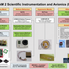 The Scientific Experiments developed for ARCHIMEDES/Miriam-2