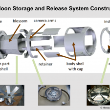 Exploded View of the Balloon Storage and Release System with some Construction Details
